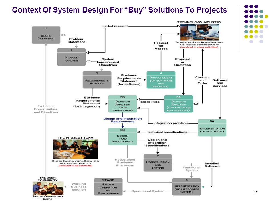 """19 Context Of System Design For """"Buy"""" Solutions To Projects"""