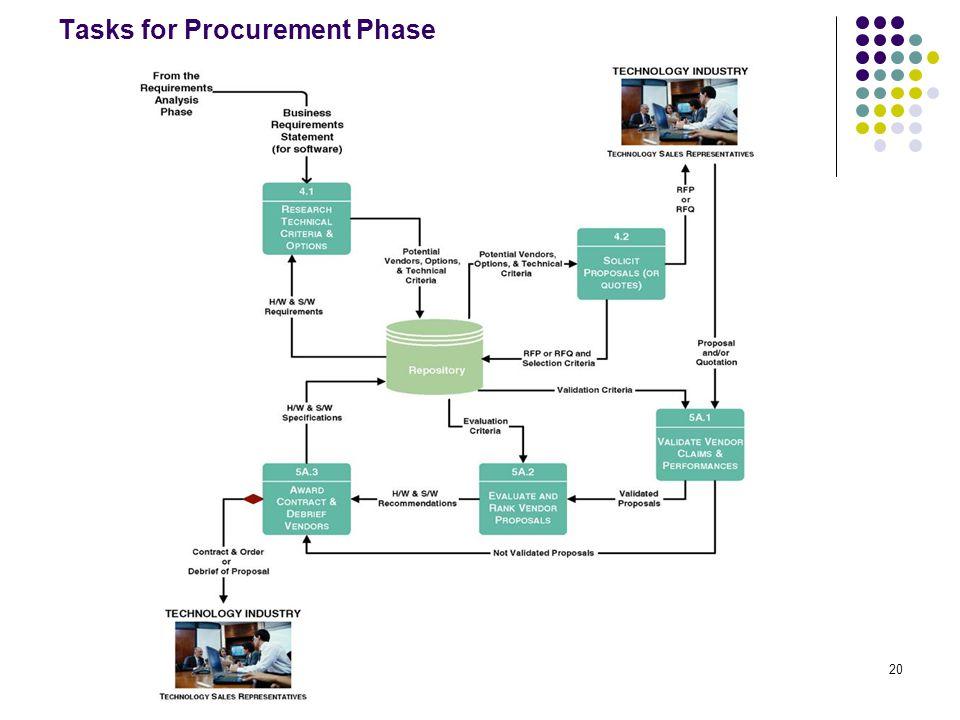 20 Tasks for Procurement Phase