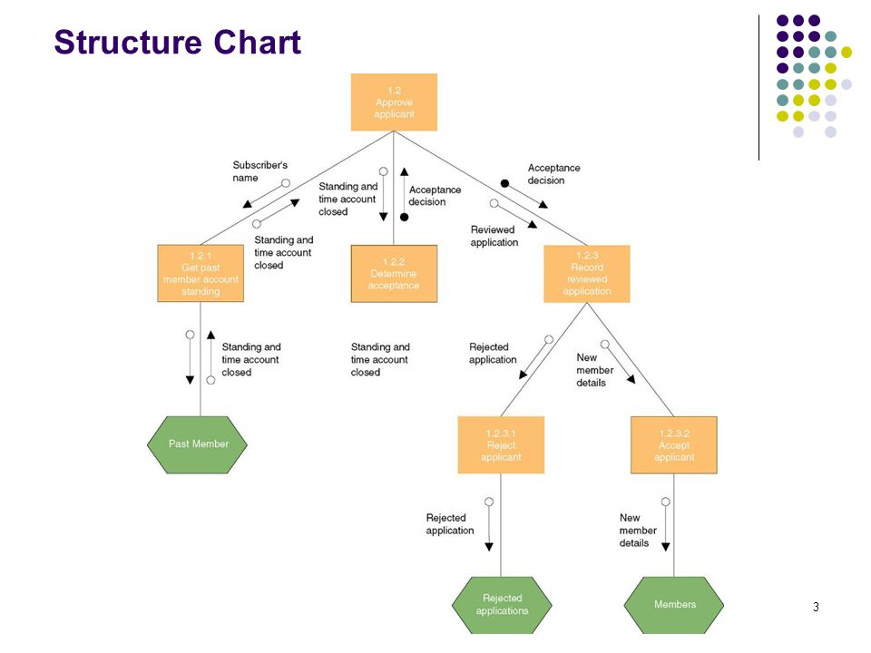 3 Structure Chart