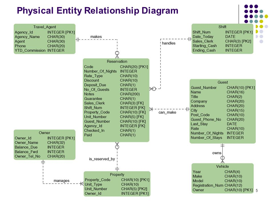16 Physical Data Flow Diagram