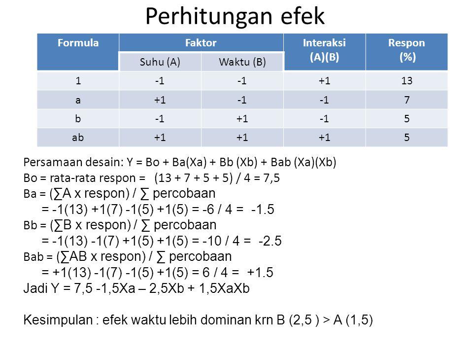 Perhitungan efek FormulaFaktorInteraksi (A)(B) Respon (%) Suhu (A)Waktu (B) 1 +113 a+1 7 b +15 ab+1 5 Persamaan desain: Y = Bo + Ba(Xa) + Bb (Xb) + Ba