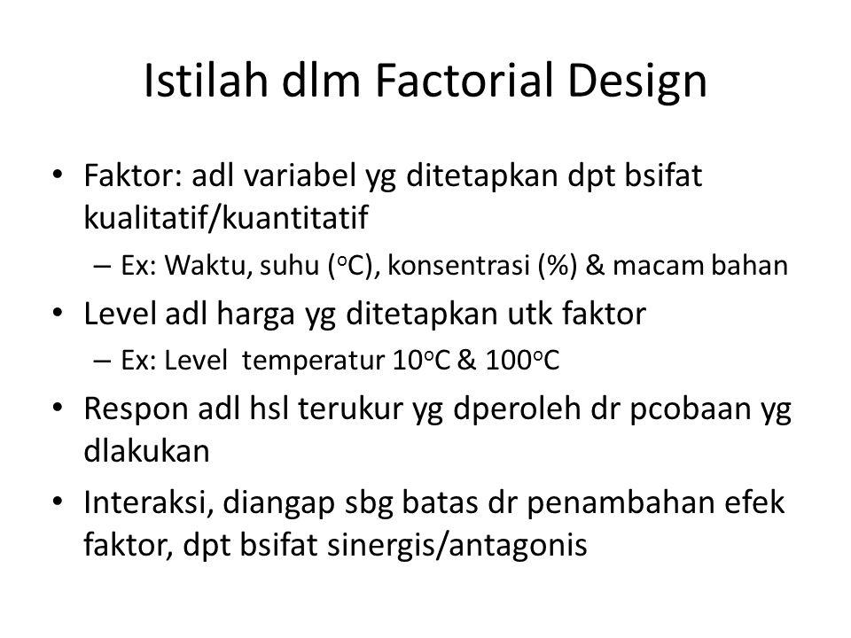 Istilah dlm Factorial Design Faktor: adl variabel yg ditetapkan dpt bsifat kualitatif/kuantitatif – Ex: Waktu, suhu ( o C), konsentrasi (%) & macam ba