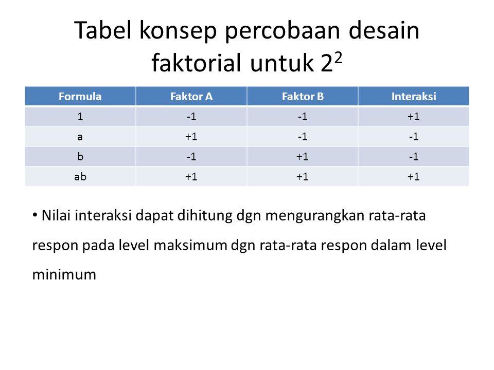 Tabel konsep percobaan desain faktorial untuk 2 2 FormulaFaktor AFaktor BInteraksi 1 +1 a b +1 ab+1 Nilai interaksi dapat dihitung dgn mengurangkan ra