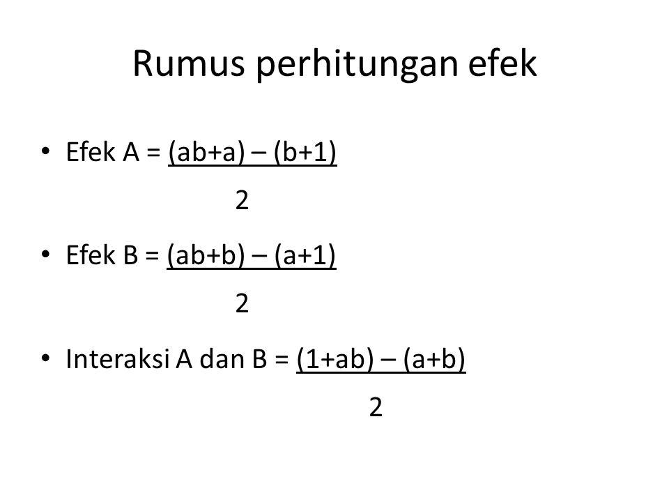Rumus perhitungan efek Efek A = (ab+a) – (b+1) 2 Efek B = (ab+b) – (a+1) 2 Interaksi A dan B = (1+ab) – (a+b) 2