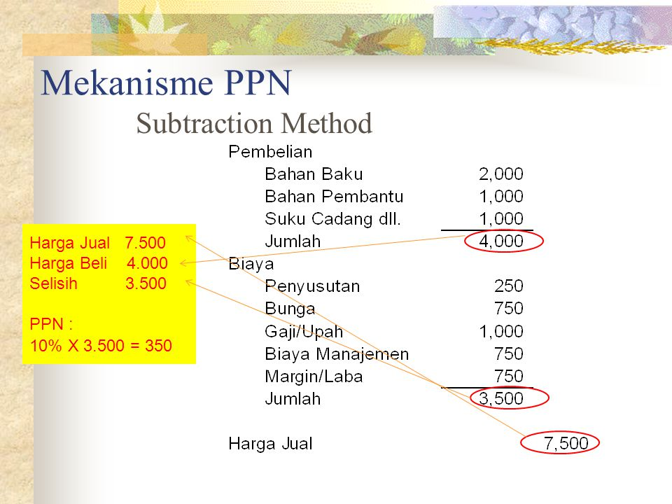 Mekanisme PPN Subtraction Method Harga Jual 7.500 Harga Beli 4.000 Selisih 3.500 PPN : 10% X 3.500 = 350