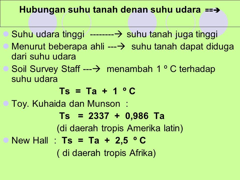 Hubungan suhu tanah denan suhu udara ==  Suhu udara tinggi --------  suhu tanah juga tinggi Menurut beberapa ahli ---  suhu tanah dapat diduga dari suhu udara Soil Survey Staff ---  menambah 1 º C terhadap suhu udara Ts = Ta + 1 º C Toy.