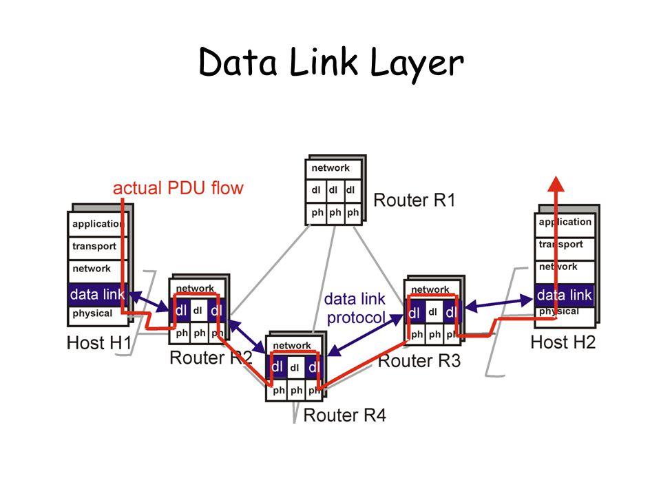 Fungsi-fungsi yang diperlukan pada data link layer –Framing –Error control –Flow control Asumsi data link  wirelike –Saluran komunikasi point-to-point –Koneksi pd jaringan dimana message mengikuti lintasan yg sama Utk jaringan broadcast isue utama kontrol access ke kanal, DLL dibagi kedalam 2 sublayer: –Media Access Control (MAC) sub-layer –Logical Link Control (LLC): IEEE 802.2 Standar data link control ISO: High-level Data Link Control (HDLC)