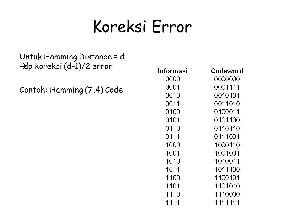 Koreksi Error Untuk Hamming Distance = d  dp koreksi (d-1)/2 error Contoh: Hamming (7,4) Code