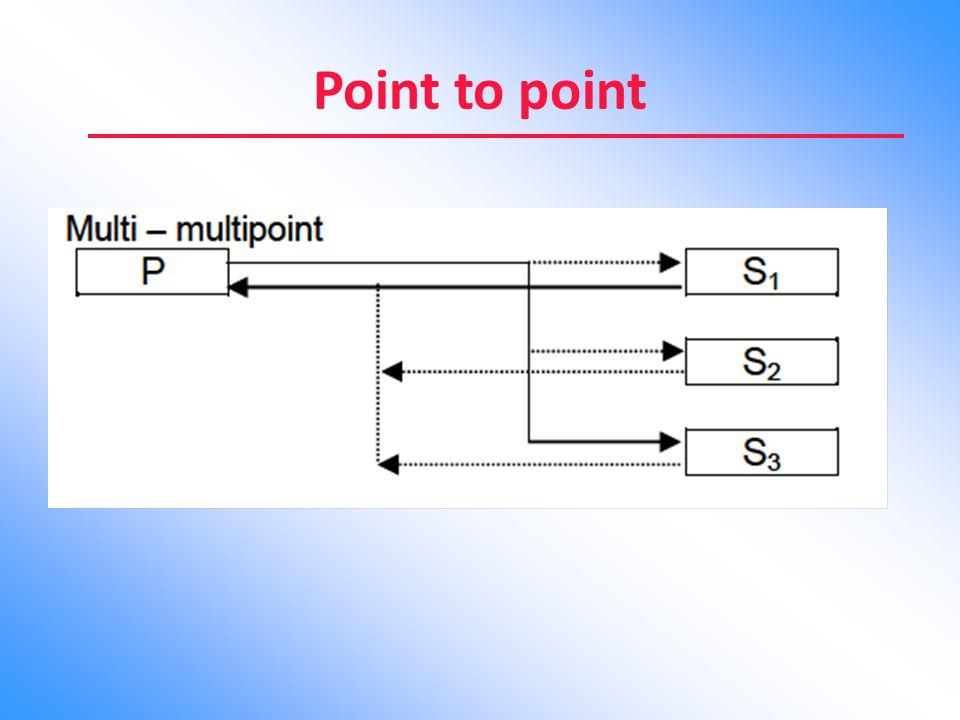 CYCLIC REDUNDANCY CHECK Kode pendeteksian kesalahan yang paling umum serta paling hebat adalah Cyclic Redundancy Check (CRC).