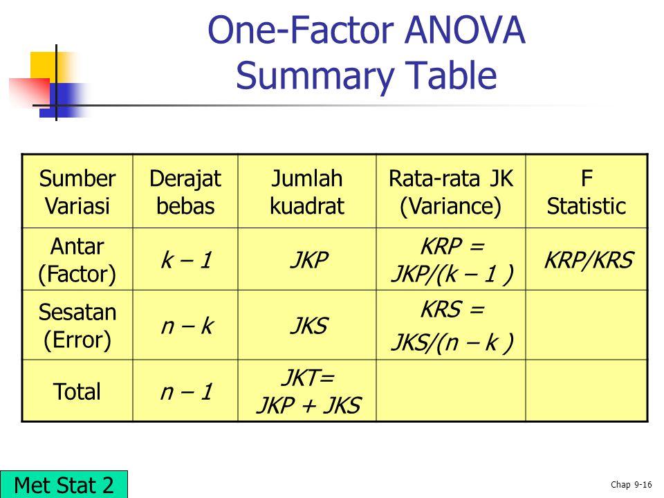 © 2002 Prentice-Hall, Inc. Chap 9-16 One-Factor ANOVA Summary Table Sumber Variasi Derajat bebas Jumlah kuadrat Rata-rata JK (Variance) F Statistic An
