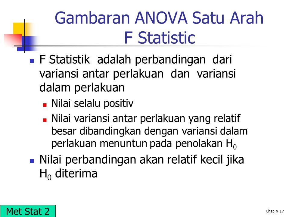 © 2002 Prentice-Hall, Inc. Chap 9-17 Gambaran ANOVA Satu Arah F Statistic F Statistik adalah perbandingan dari variansi antar perlakuan dan variansi d