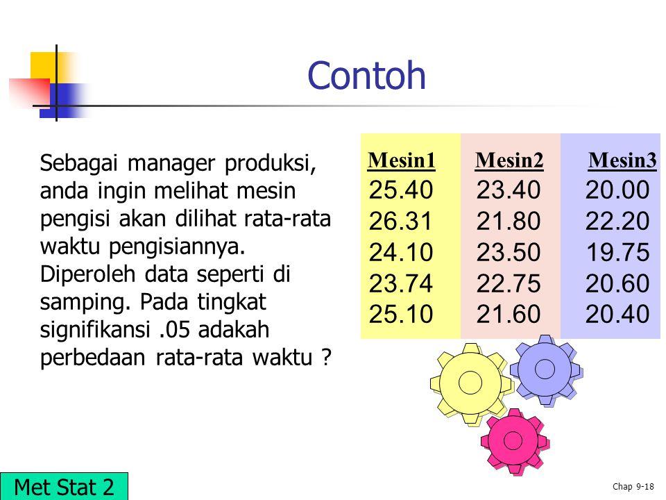 © 2002 Prentice-Hall, Inc. Chap 9-18 Contoh Sebagai manager produksi, anda ingin melihat mesin pengisi akan dilihat rata-rata waktu pengisiannya. Dipe