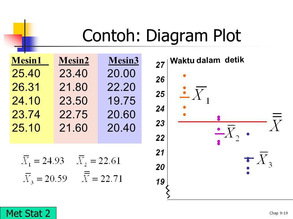 © 2002 Prentice-Hall, Inc. Chap 9-19 Contoh: Diagram Plot 27 26 25 24 23 22 21 20 19 Waktu dalam detik Mesin1 Mesin2 Mesin3 25.40 23.40 20.00 26.31 21