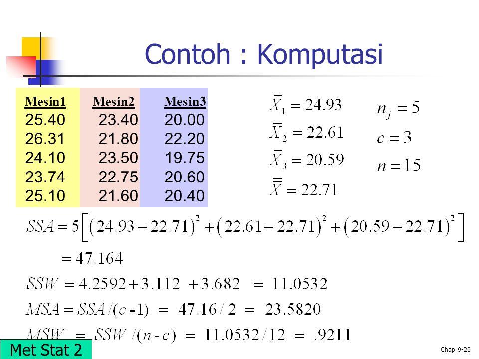 © 2002 Prentice-Hall, Inc. Chap 9-20 Contoh : Komputasi Mesin1 Mesin2 Mesin3 25.40 23.40 20.00 26.31 21.80 22.20 24.10 23.50 19.75 23.74 22.75 20.60 2