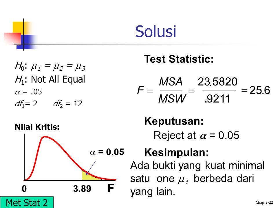 © 2002 Prentice-Hall, Inc. Chap 9-22 Solusi F 03.89 H 0 :  1 =  2 =  3 H 1 : Not All Equal  =.05 df 1 = 2 df 2 = 12 Nilai Kritis: Test Statistic: