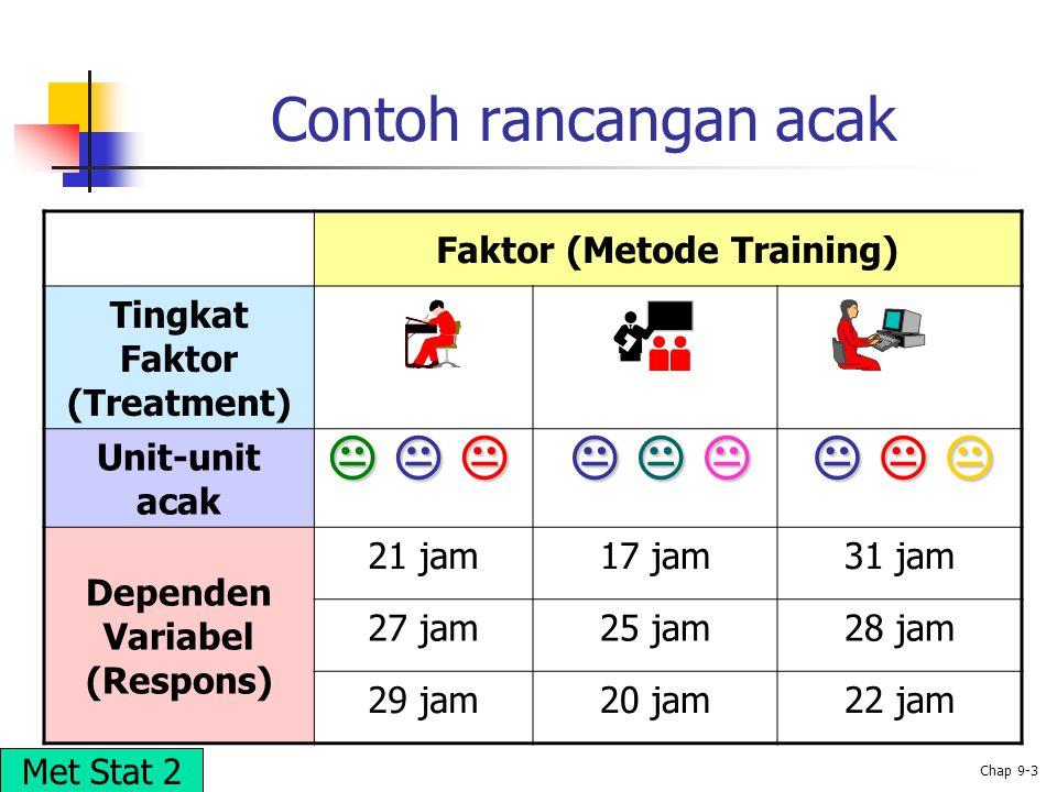 © 2002 Prentice-Hall, Inc. Chap 9-3 Faktor (Metode Training) Tingkat Faktor (Treatment) Unit-unit acak Dependen Variabel (Respons) 21 jam17 jam31 jam