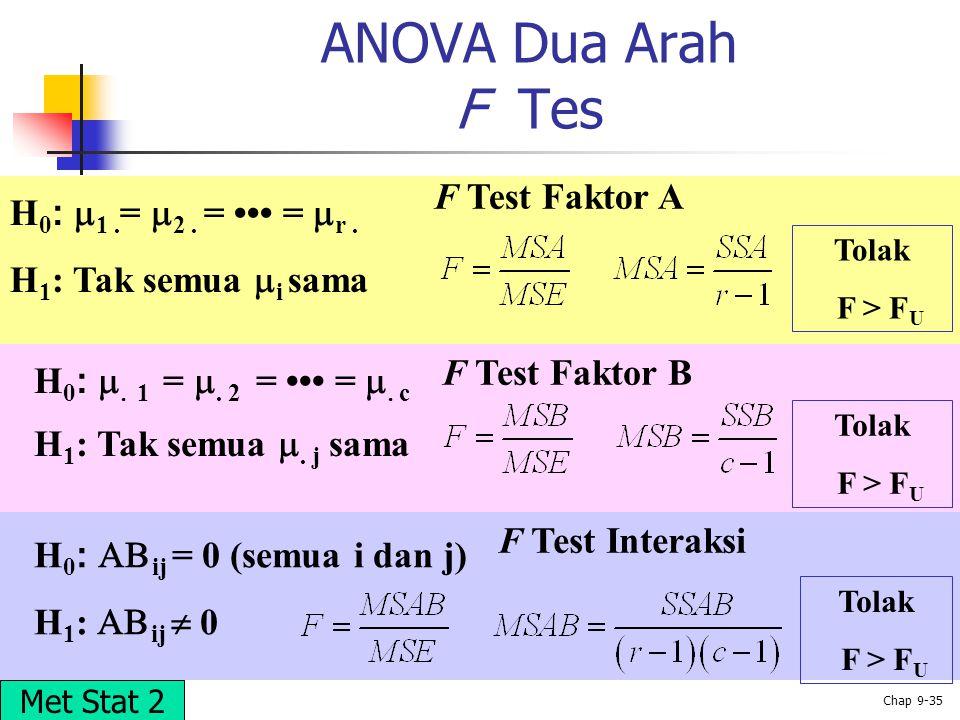 © 2002 Prentice-Hall, Inc. Chap 9-35 ANOVA Dua Arah F Tes F Test Faktor B F Test Interaksi H 0 :  1. =  2. = =  r. H 1 : Tak semua  i sama H 0 : 