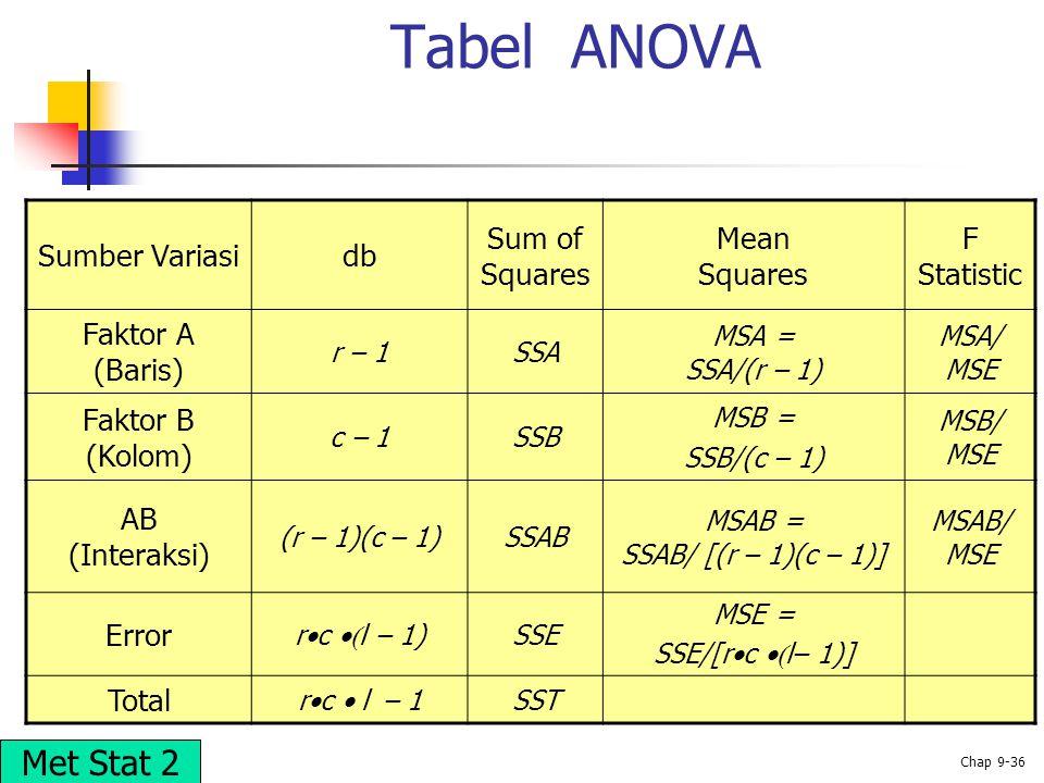 © 2002 Prentice-Hall, Inc. Chap 9-36 Tabel ANOVA Sumber Variasidb Sum of Squares Mean Squares F Statistic Faktor A (Baris) r – 1SSA MSA = SSA/(r – 1)