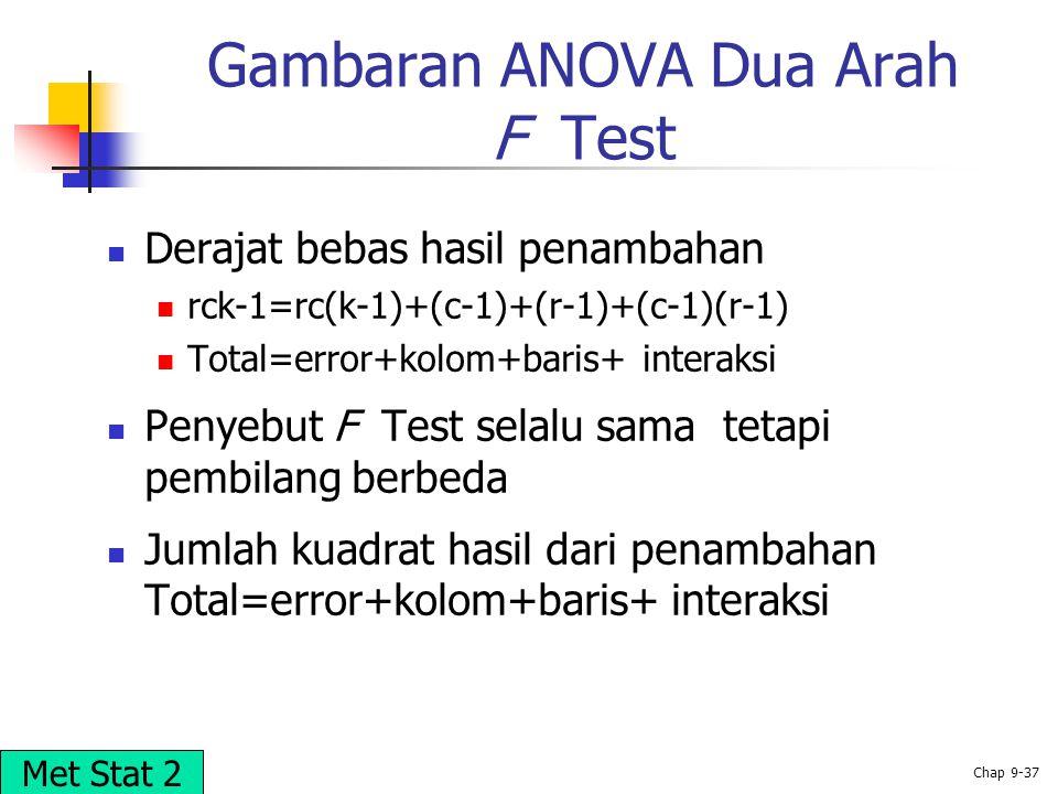 © 2002 Prentice-Hall, Inc. Chap 9-37 Gambaran ANOVA Dua Arah F Test Derajat bebas hasil penambahan rck-1=rc(k-1)+(c-1)+(r-1)+(c-1)(r-1) Total=error+ko