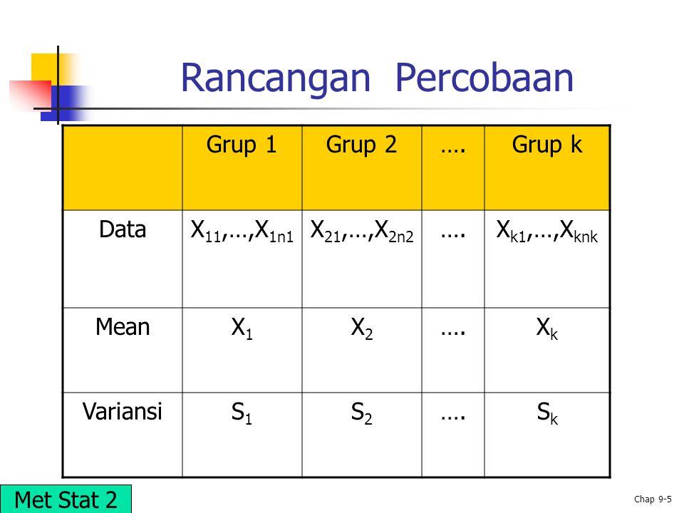 © 2002 Prentice-Hall, Inc. Chap 9-5 Rancangan Percobaan Grup 1Grup 2….Grup k DataX 11,…,X 1n1 X 21,…,X 2n2 ….X k1,…,X knk MeanX1X1 X2X2 ….XkXk Varians