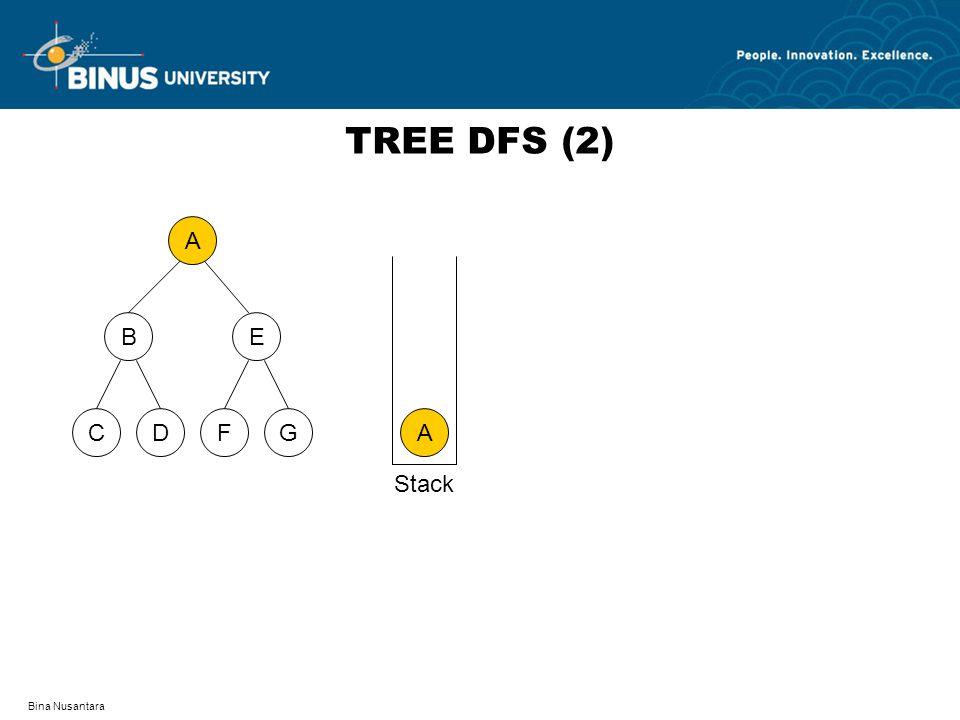 Bina Nusantara TREE DFS (2) A DFCG BE A Stack