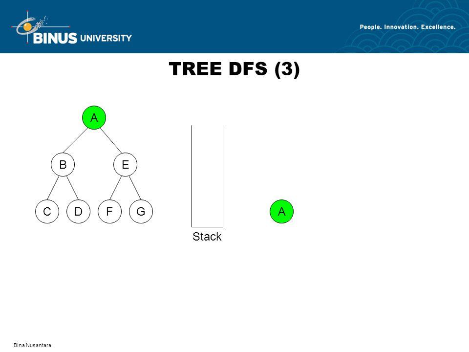 Bina Nusantara TREE DFS (3) A DFCG BE A Stack