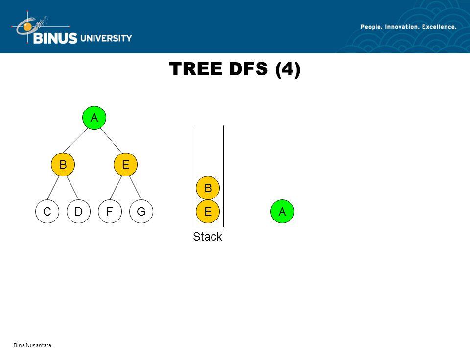 Bina Nusantara TREE DFS (4) A DFCG BE A E B Stack