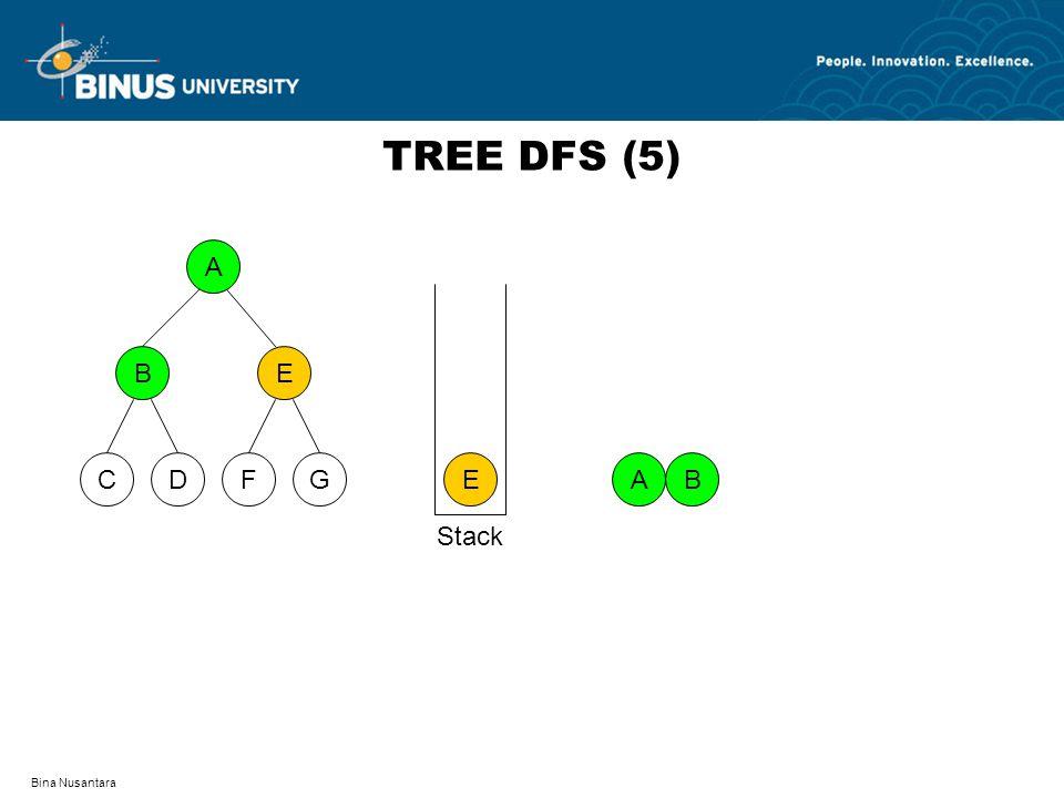 Bina Nusantara TREE DFS (5) A DFCG BE E AB Stack