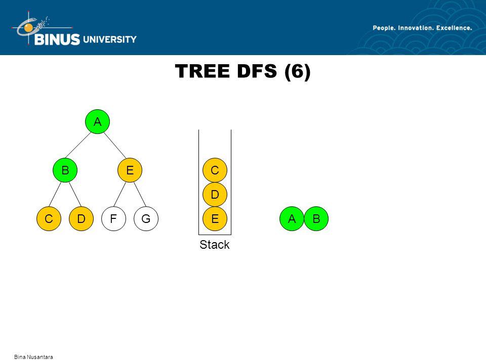 Bina Nusantara TREE DFS (6) A DFCG BE AB E D C Stack