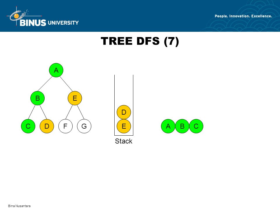 Bina Nusantara TREE DFS (7) A DFCG BE AB E D C Stack