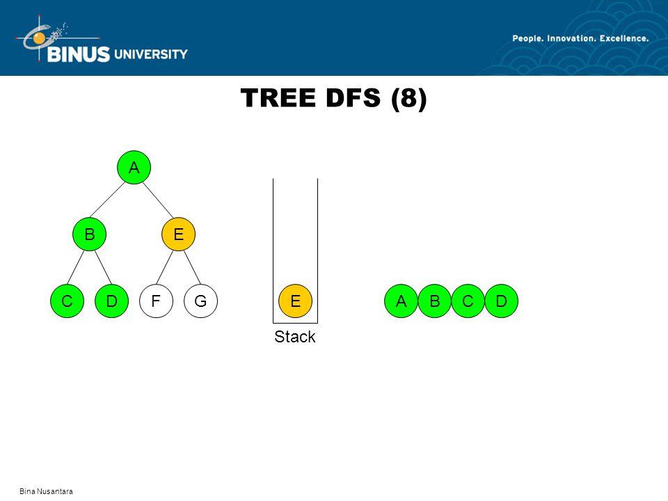 Bina Nusantara TREE DFS (8) A DFCG BE E ABDC Stack