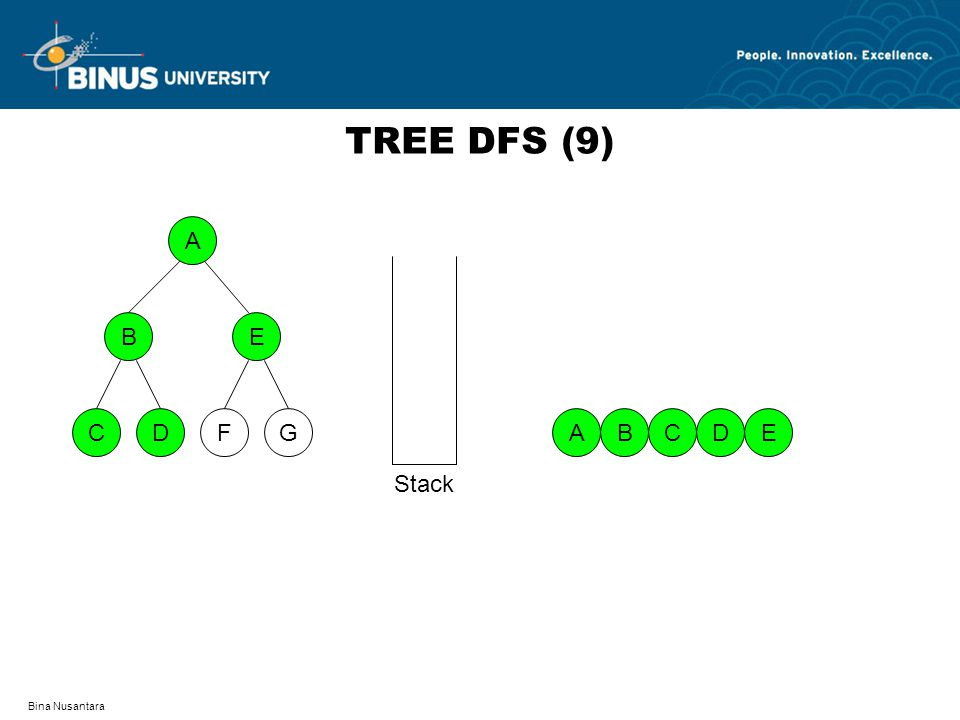 Bina Nusantara TREE DFS (9) A DFCG BE EABDC Stack