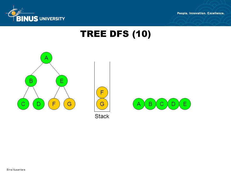 Bina Nusantara TREE DFS (10) A DFCG BE EABDC G F Stack