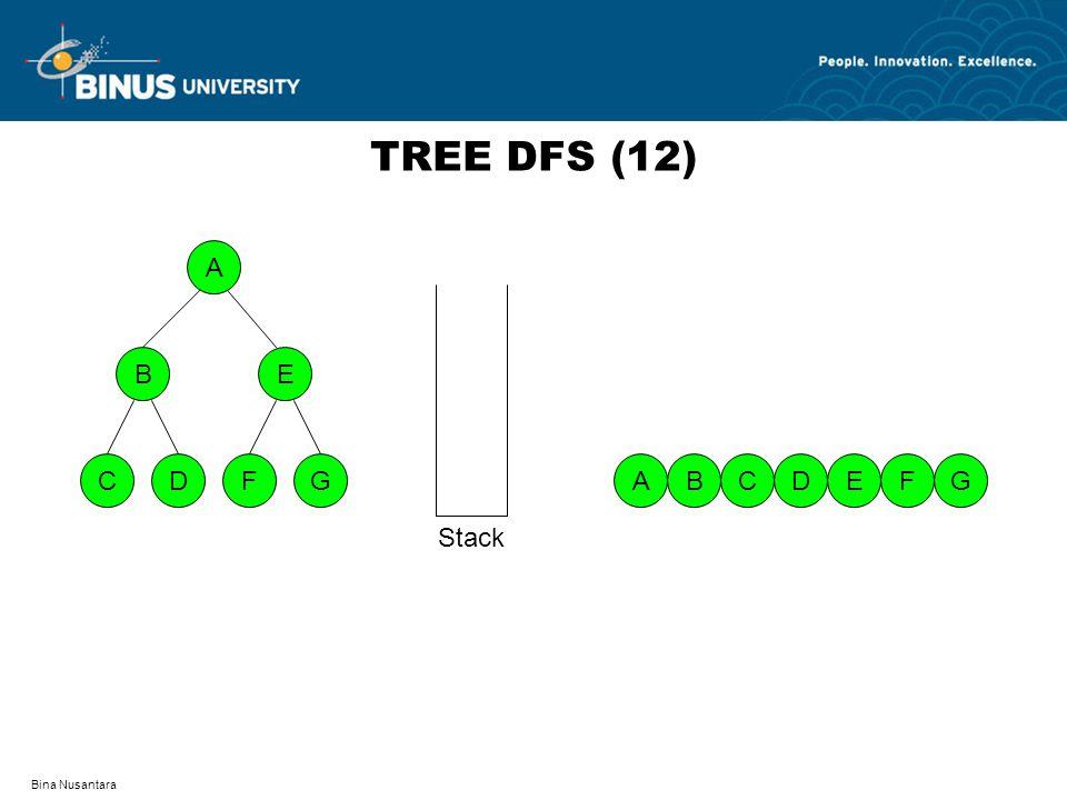 Bina Nusantara TREE DFS (12) A DFCG BE EABDCGF Stack