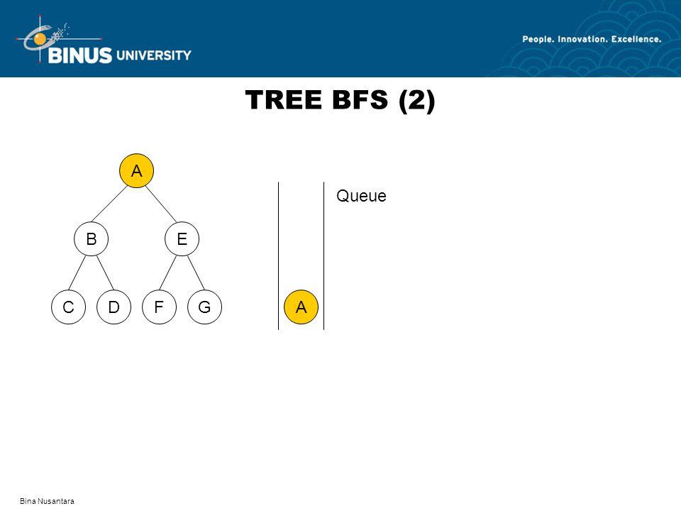 Bina Nusantara TREE BFS (2) A DFCG BE A Queue