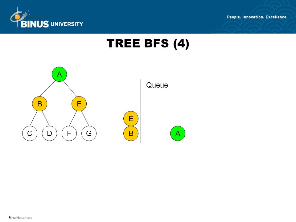 Bina Nusantara TREE BFS (4) A DFCG BE A B E Queue