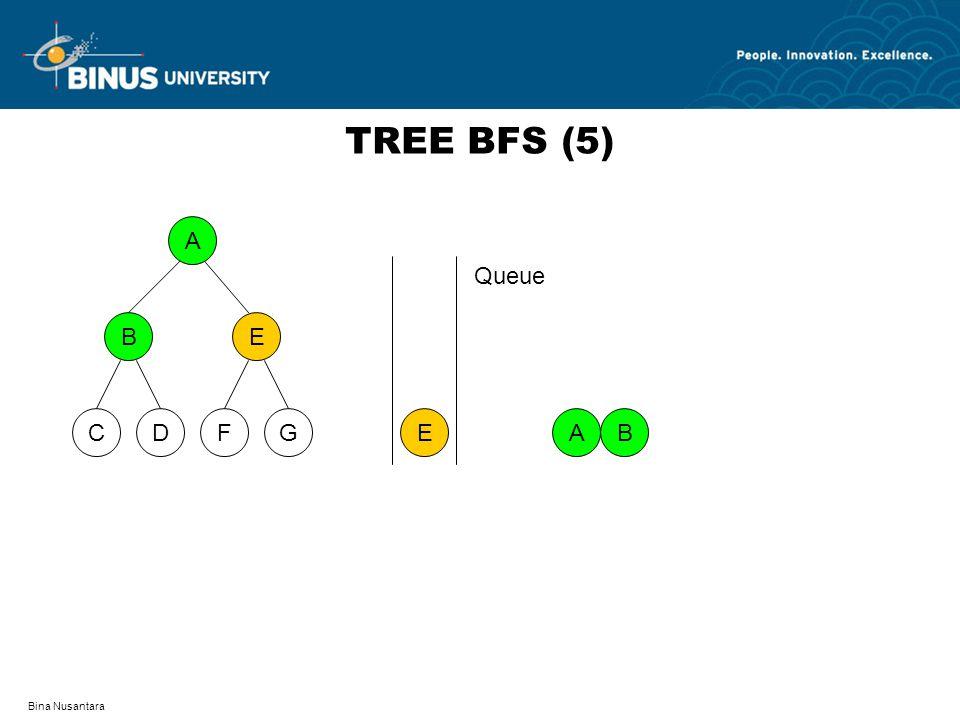 Bina Nusantara TREE BFS (5) A DFCG BE A E B Queue