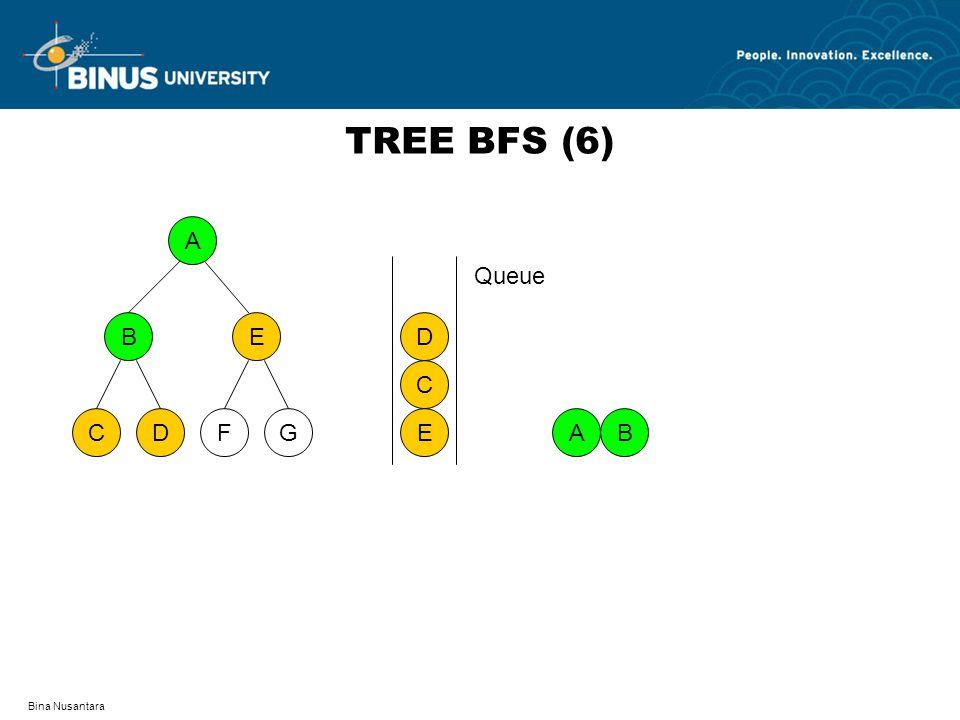 Bina Nusantara TREE BFS (6) A DFCG BE AB E C D Queue