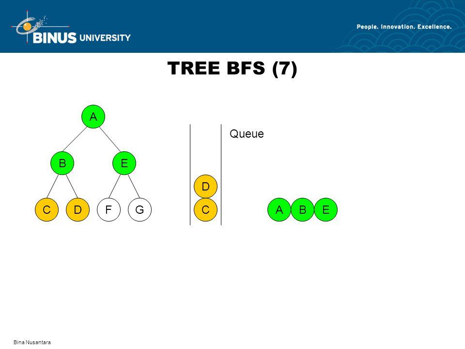 Bina Nusantara TREE BFS (7) A DFCG BE AB C D E Queue
