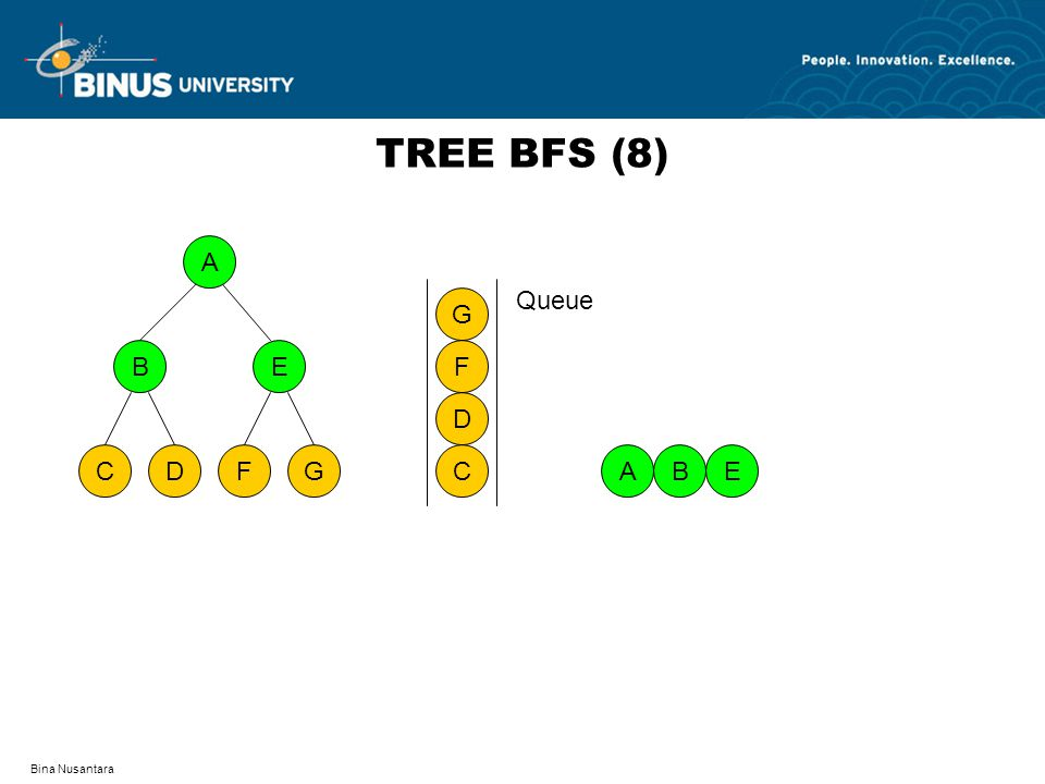 Bina Nusantara TREE BFS (8) A DFCG BE ABE C D F G Queue