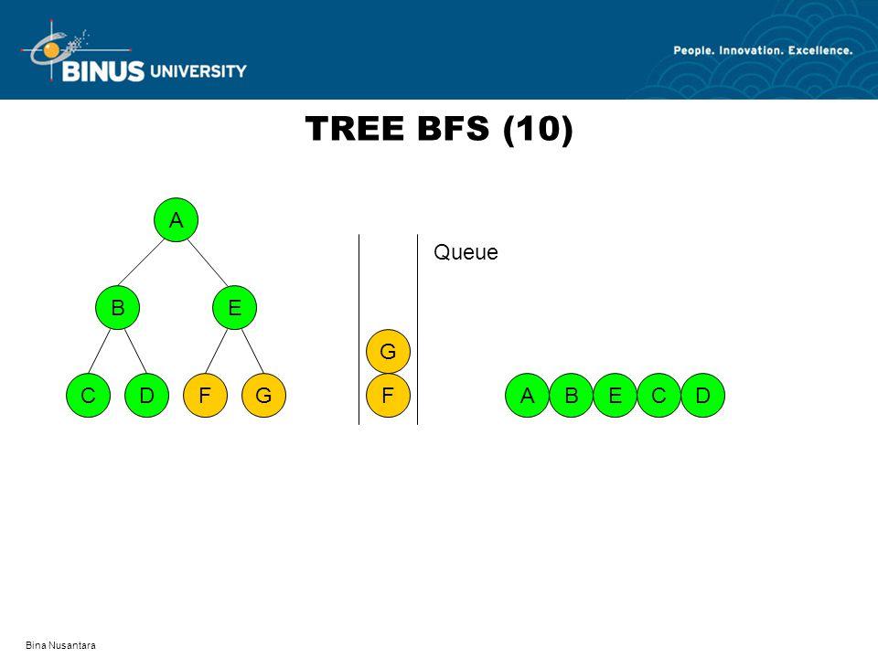 Bina Nusantara TREE BFS (10) A DFCG BE AB F G EDC Queue