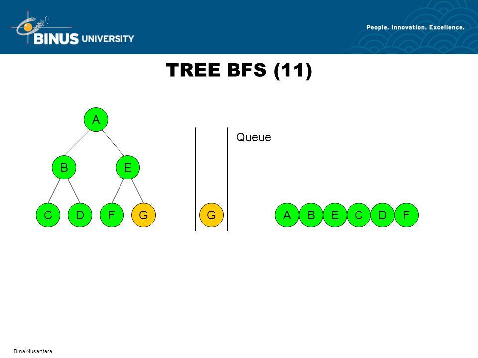 Bina Nusantara TREE BFS (11) A DFCG BE A G BFEDC Queue