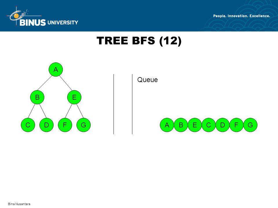Bina Nusantara TREE BFS (12) A DFCG BE AGBFEDC Queue