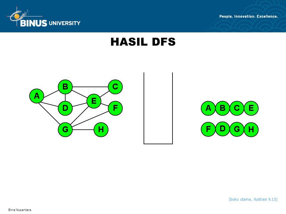 Bina Nusantara HASIL DFS [buku utama, ilustrasi 9.13]
