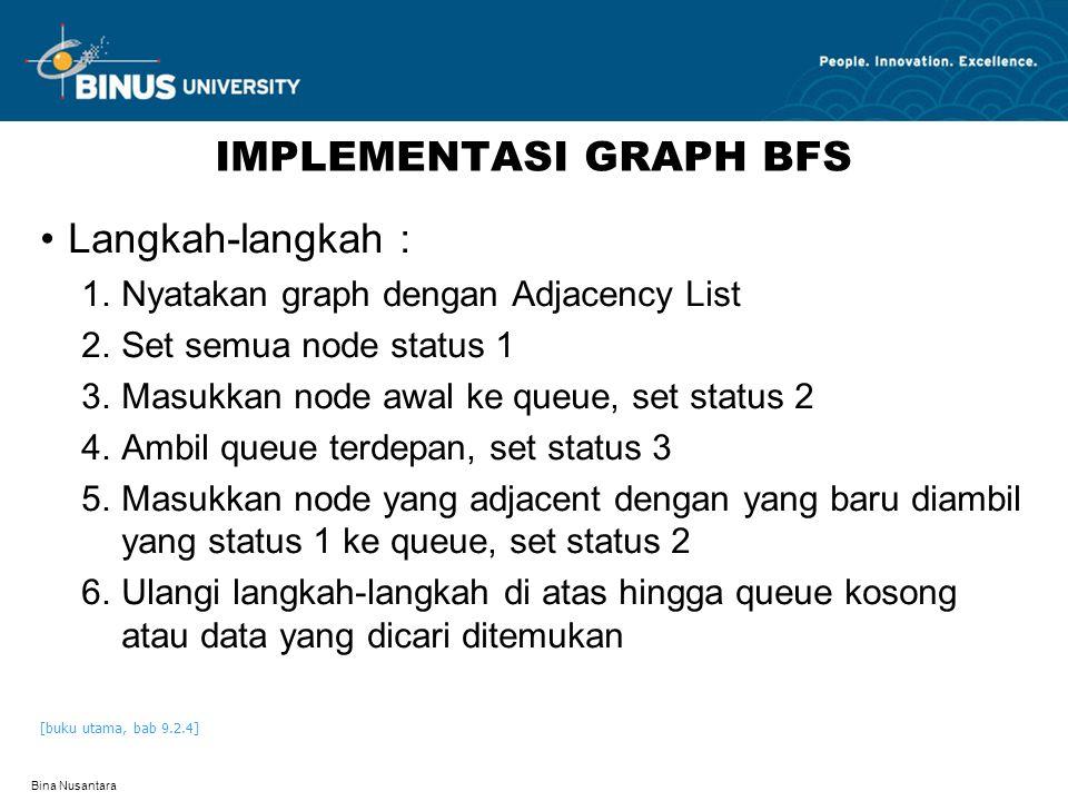 Bina Nusantara IMPLEMENTASI GRAPH BFS Langkah-langkah : 1.Nyatakan graph dengan Adjacency List 2.Set semua node status 1 3.Masukkan node awal ke queue