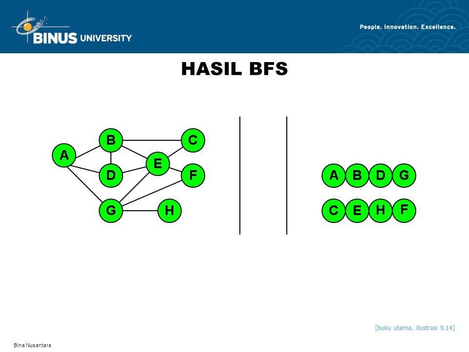 Bina Nusantara HASIL BFS [buku utama, ilustrasi 9.14]