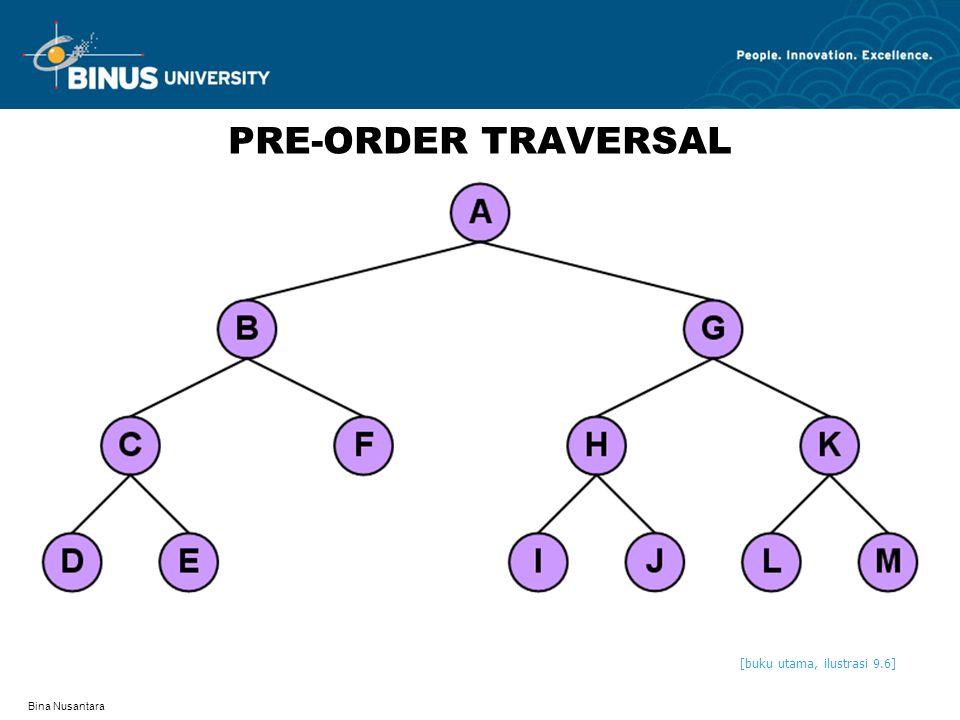 Bina Nusantara LEVEL-ORDER TRAVERSAL [buku utama, ilustrasi 9.7]