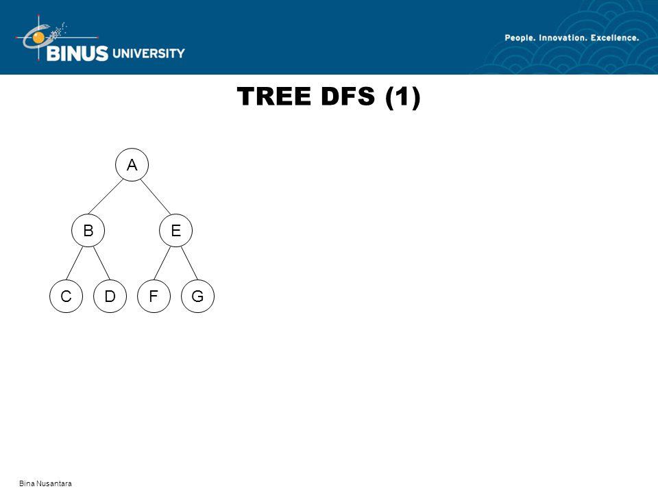Bina Nusantara TREE BFS (9) A DFCG BE ABE D F G C Queue