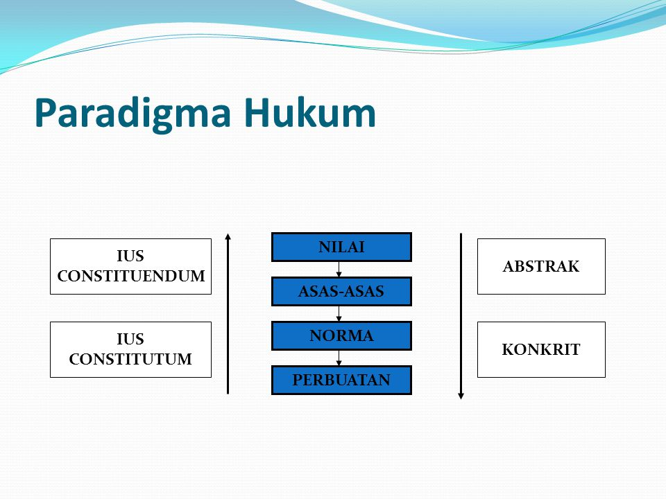 Paradigma Hukum NILAI ASAS-ASAS NORMA PERBUATAN IUS CONSTITUENDUM IUS CONSTITUTUM KONKRIT ABSTRAK
