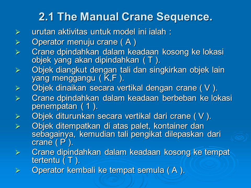 2.1 The Manual Crane Sequence.  urutan aktivitas untuk model ini ialah :  Operator menuju crane ( A )  Crane dpindahkan dalam keadaan kosong ke lok